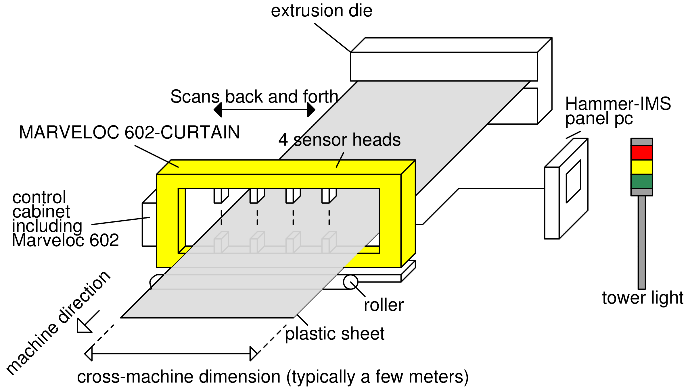 Plastic Sheet Extrusion | Hammer-IMS