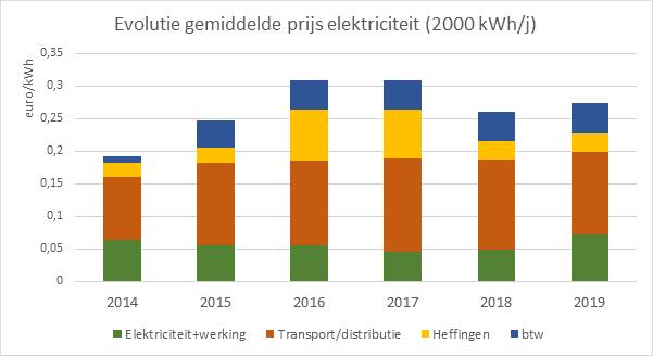 Grafiek: evolutie van de all-in-prijs per kWh bij Ecopower