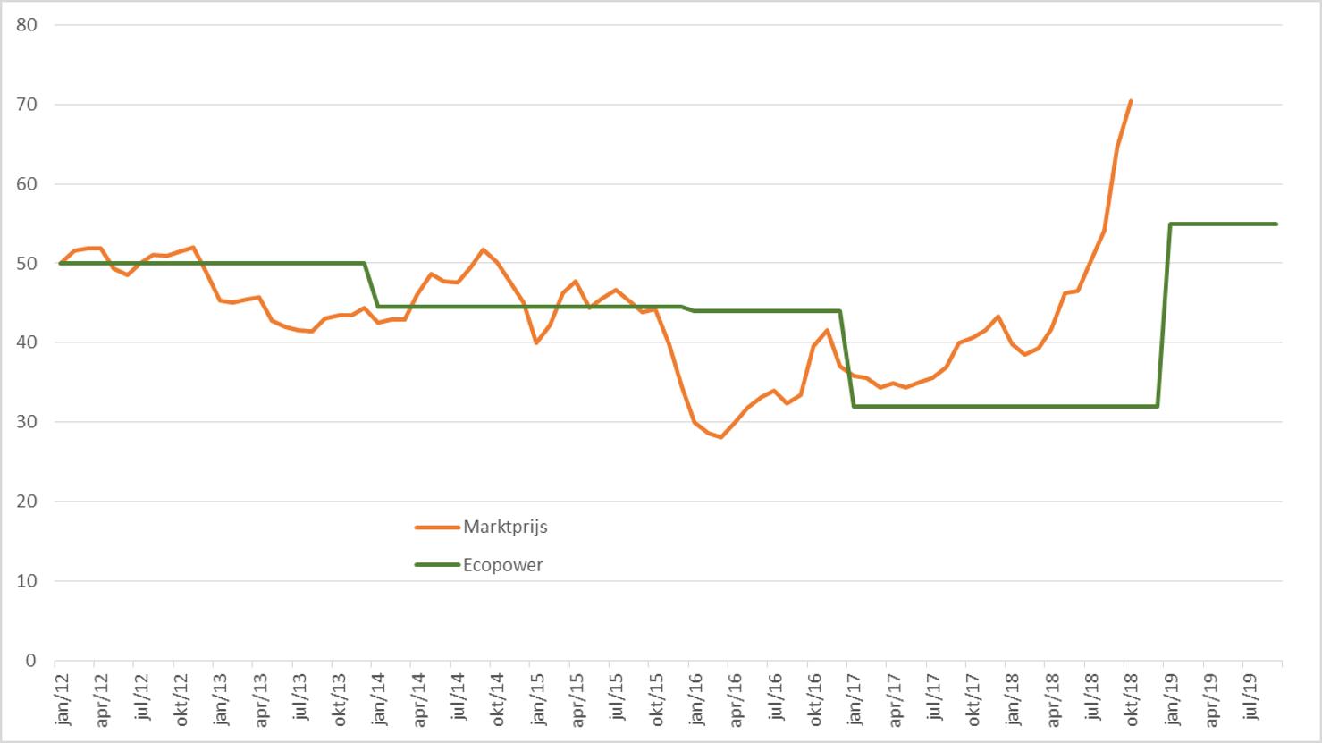 Fig. 2: Overzicht van de marktprijs van 2014 tot 2019, maandelijks gebaseerd op de gepubliceerde jaarprijs voor het komende jaar (oranje lijn) tegenover de Ecopower-prijs (groene lijn).