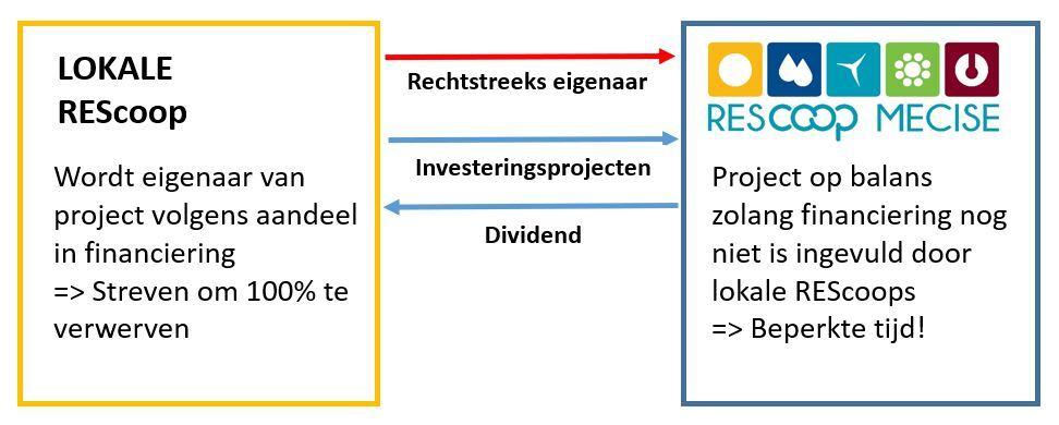 Fig. 9: Model voor een Europees coöperatief investeringsfonds