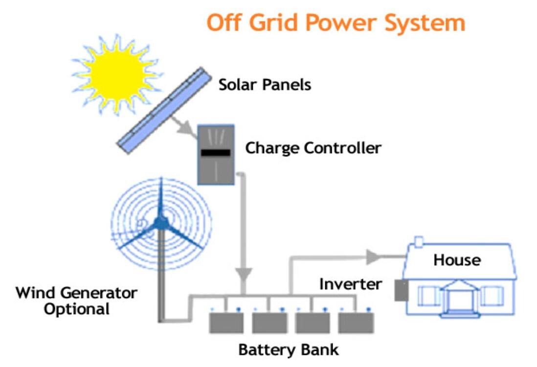 Fig. 5: Scenario van een individuele woning die autonoom voorziet in de eigen energievoorziening zonder gebruik te maken van het distributienet