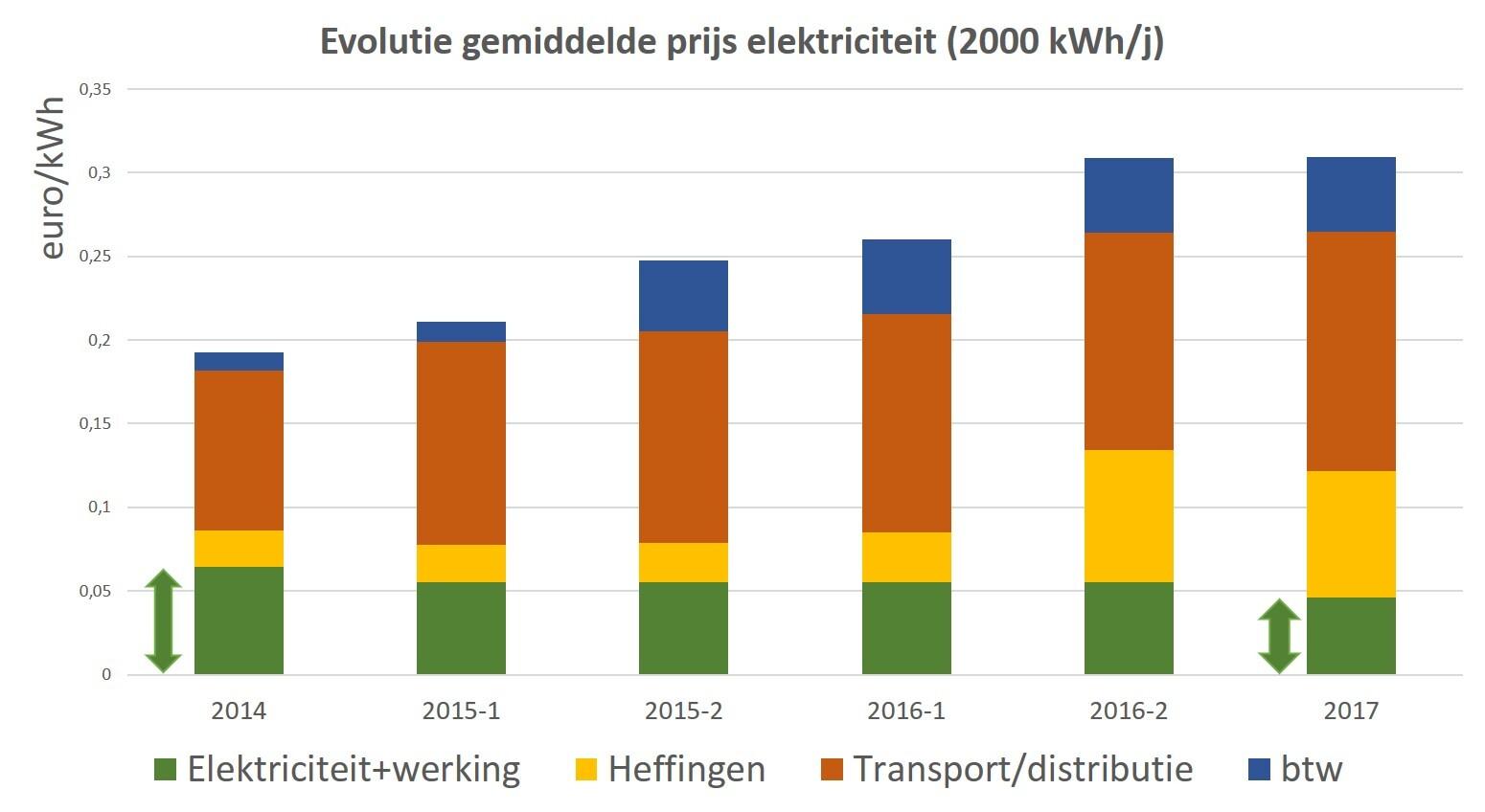 Fig. 4: Evolutie van de elektriciteitsfactuur van de gemiddelde Ecopower-klant. De component elektriciteit is gedaald en de componenten netkosten en heffingen zijn systematisch gestegen.
