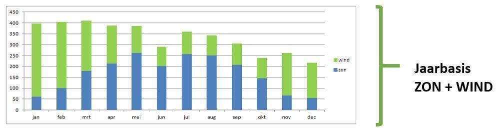 Fig. 7: Gecombineerd aanbod van zonne- en windenergie op huishoudelijk niveau