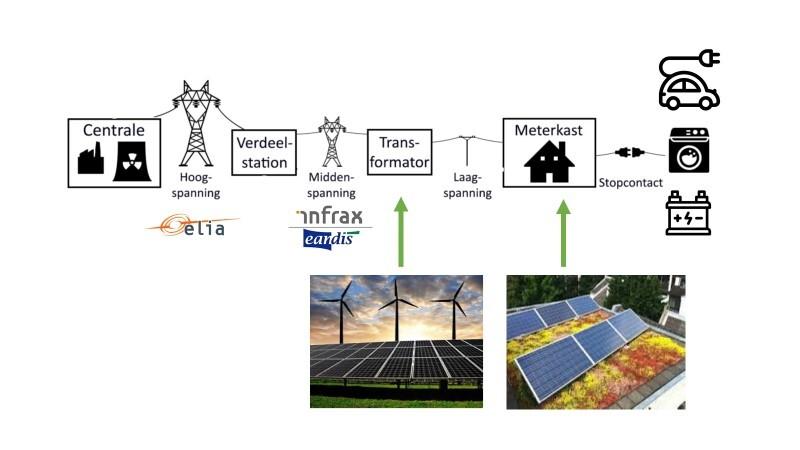 Fig. 1: De evolutie van een centralistisch gestuurd elektriciteitsnet naar een decentraal systeem