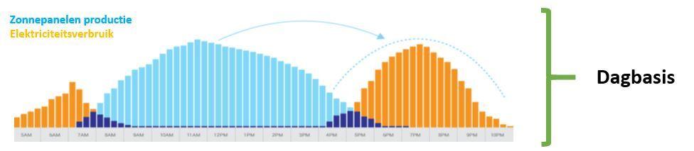 Fig. 6: Om zonneproductie in overstemming te brengen met huishoudelijk verbruik is een batterij nodig.