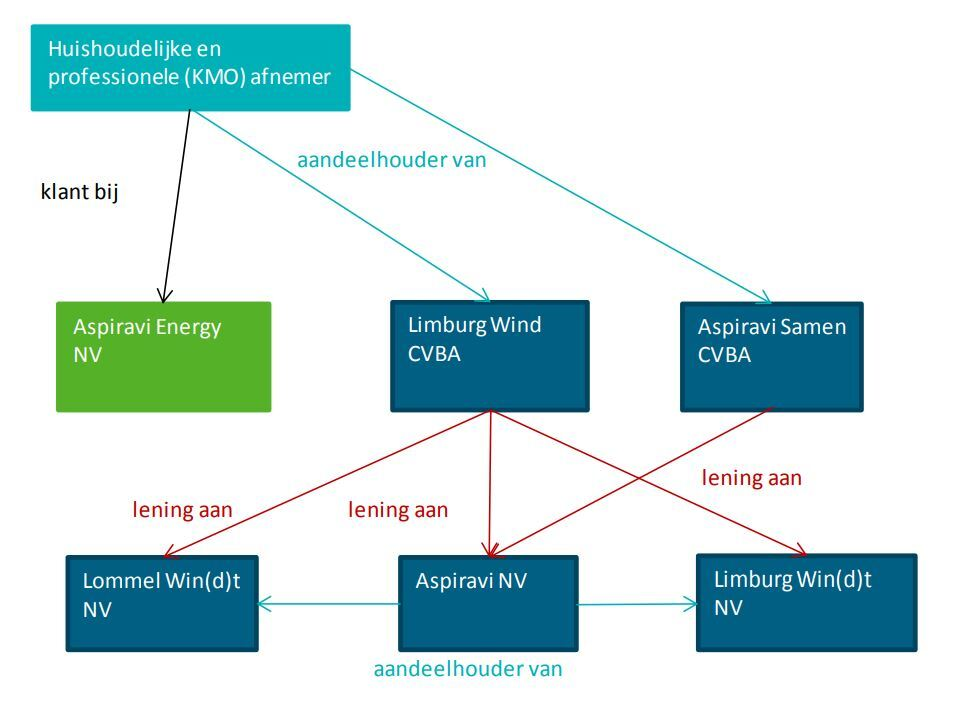 Figuur: structuur Aspiravi Energy nv per 31 december 2017 (Bron: CREG)