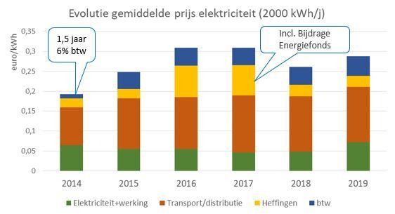 Fig 1: Overzicht van de samenstelling van de elektriciteitsprijs van 2014 tot 2019, gebaseerd op een verbruik van 2000 kWh/jaar. Groen is het gedeelte voor Ecopower (elektriciteit, inclusief de kosten), al de rest wordt integraal doorgestort naar overheden en distributienetbeheerders.