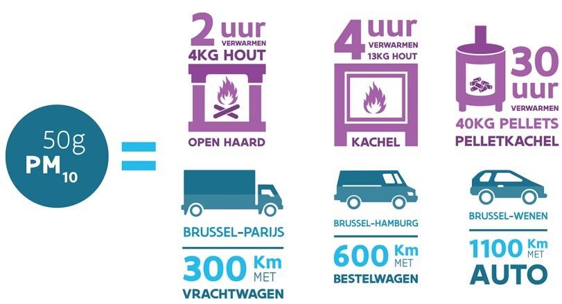 Infografiek uitstoot van fijn stof bij houtverbranding. Bron: Vlaamse Milieumaatschappij