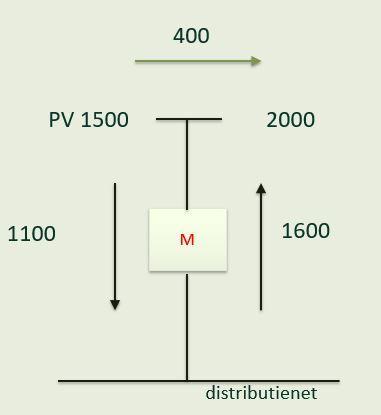 Zonnepanelen en de digitale meter: een rekenvoorbeeld