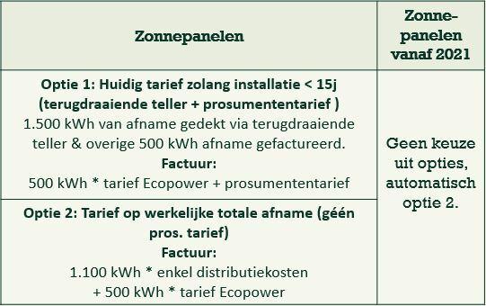 Zonnepanelen en de digitale meter: samenvatting