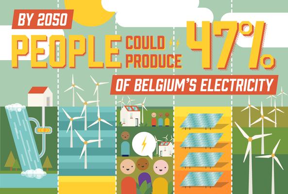 Afbeelding bij Het potentieel van de prosument in 2050: 47% van de elektriciteitsproductie in handen van de consument