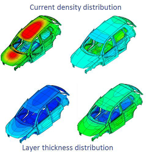 Current and Coating Thickness Distribution