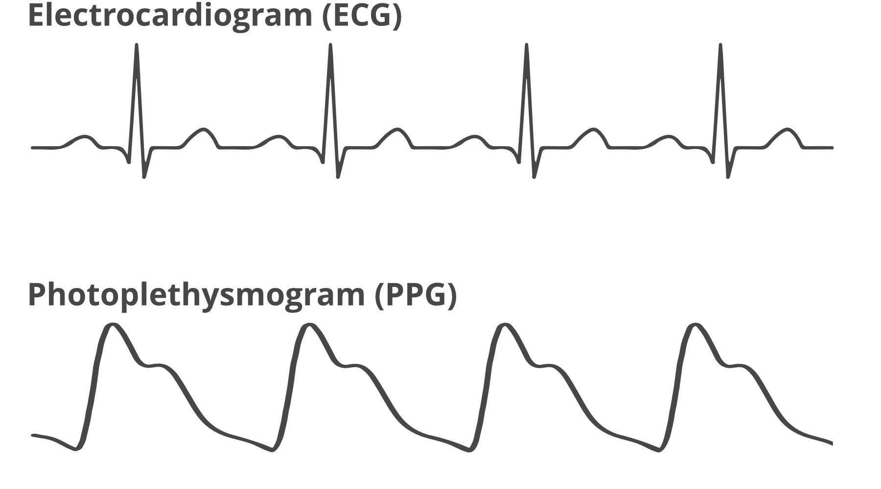 Physiologic Waveforms - Reading the data